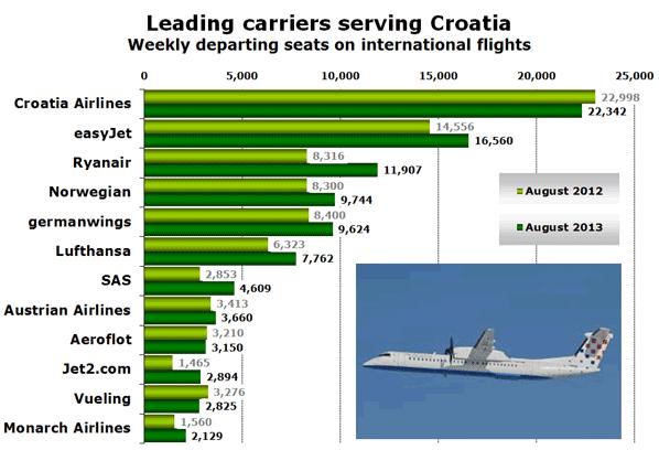 Leading carriers serving Croatia Weekly departing seats on international flights