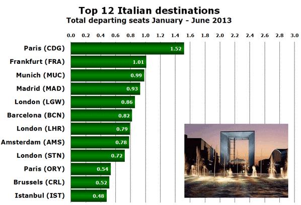 Top 12 Italian destinations Total departing seats January - June 2013