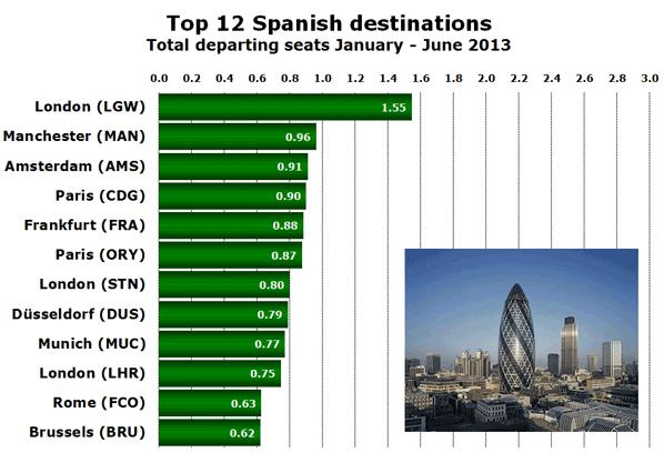 Top 12 Spanish destinations Total departing seats January - June 2013