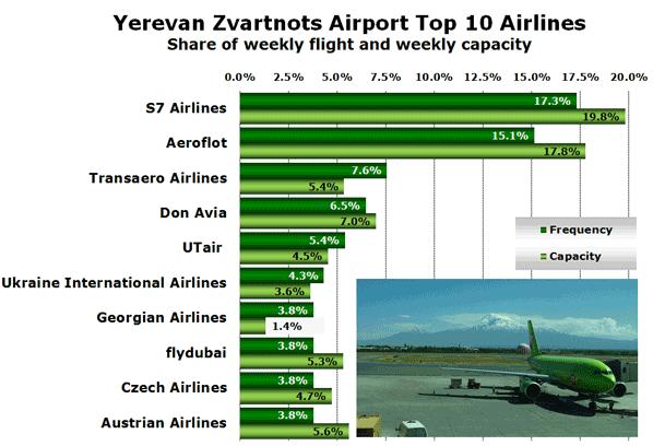 Yerevan Zvartnots Airport Top 10 Airlines Share of weekly flight and weekly capacity