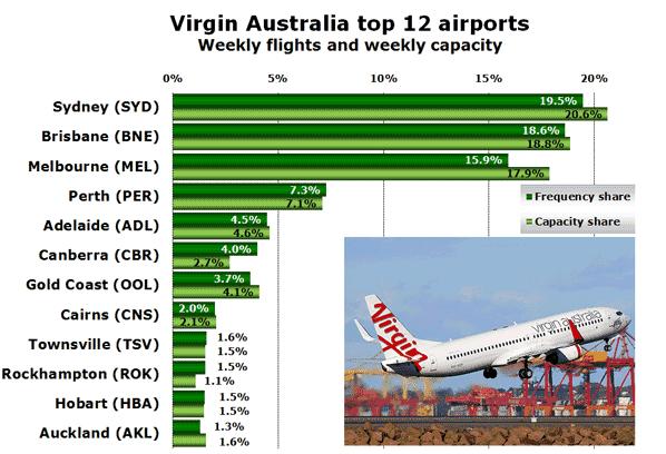Virgin Australia top 12 airports Weekly flights and weekly capacity