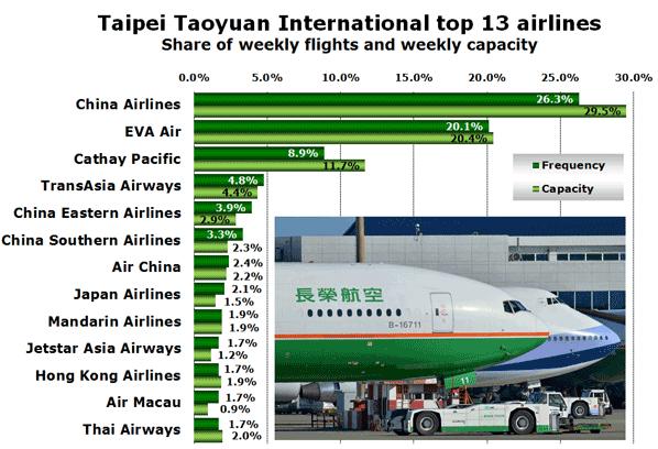 Taipei Taoyuan Airport ready to break 30m annual passengers