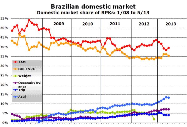 Brazilian domestic market Domestic market share of RPKs: 1/08 to 5/13