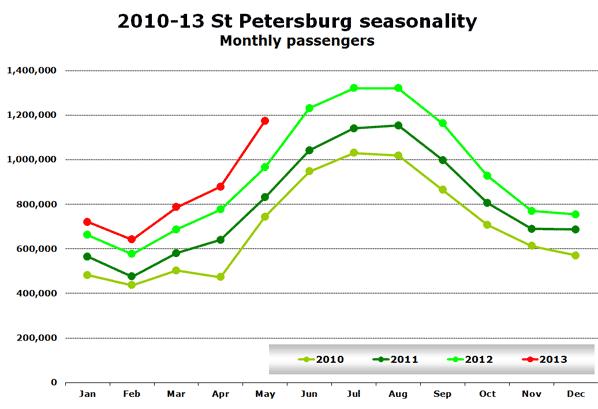 2010-13 St Petersburg seasonality Monthly passengers
