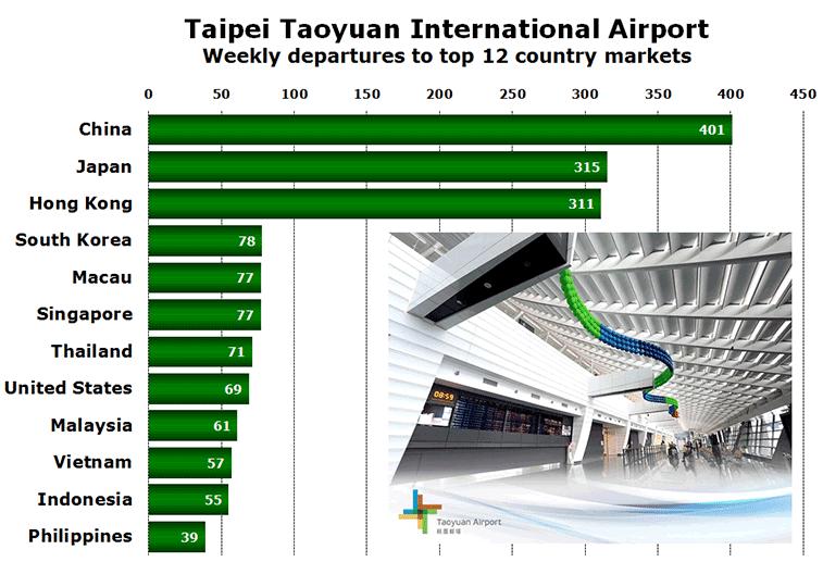 Taipei Taoyuan Intl. top 12 countries Weekly flights