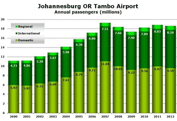 Johannesburg OR Tambo Airport Annual passengers (millions)