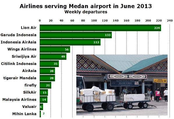 Airlines serving Medan airport in June 2013 Weekly departures