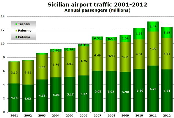 Sicilian airport traffic 2001-2012 Annual passengers (millions)