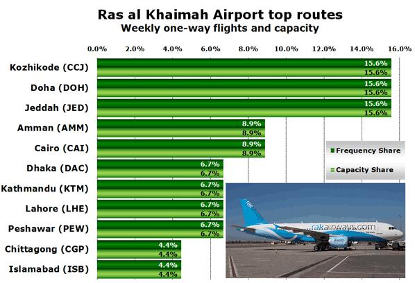 Ras al Khaimah Airport top routes Weekly one-way flights and capacity