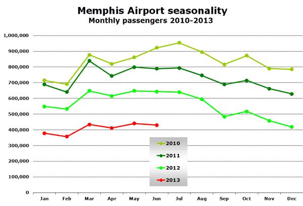 Memphis Airport seasonality  Monthly passengers 2010-2013