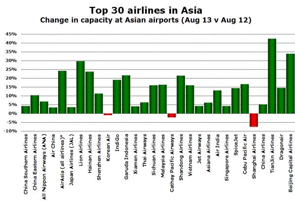 Lion Air and Garuda Indonesia help Indonesia replace China