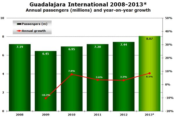 Guadalajara International 2008-2013* Annual passengers (millions) and year-on-year growth