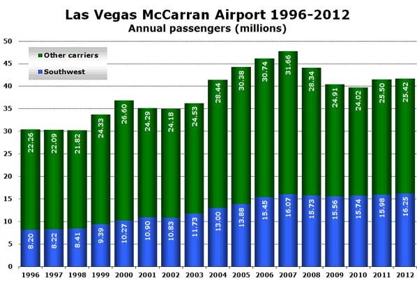 Las Vegas McCarran Airport 1996-2012 Annual passengers (millions)