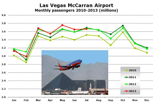Las Vegas McCarran Airport Monthly passengers 2010-2013 (millions)