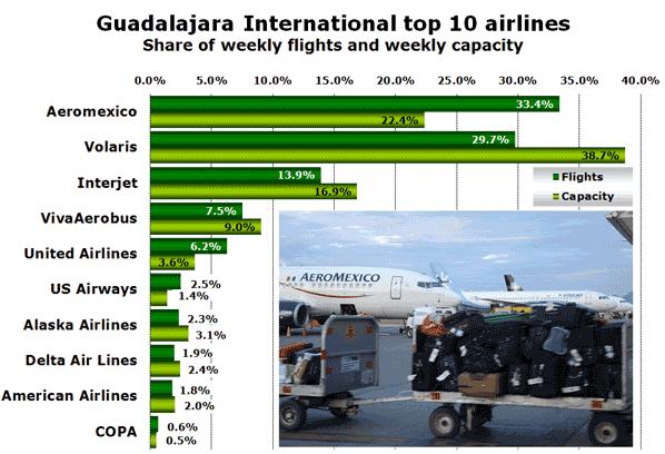 Guadalajara International top 10 airlines Share of weekly flights and weekly capacity