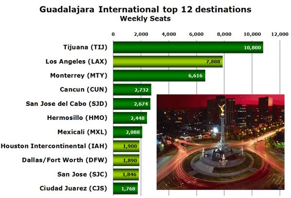 Guadalajara International top 12 destinations Weekly Seats