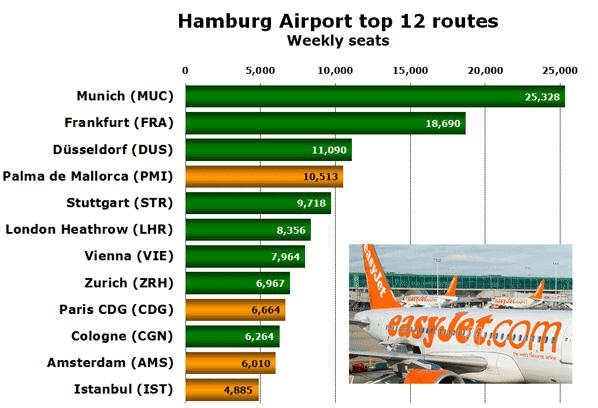 Hamburg Airport top 12 routes Weekly seats
