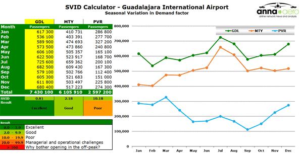 SVID Calculator - Guadalajara International Airport  Seasonal Variation in Demand factor