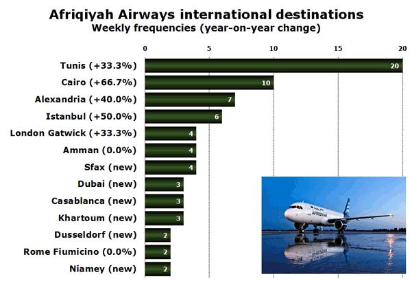 Afriqiyah Airways international destinations Weekly frequencies (year-on-year change)