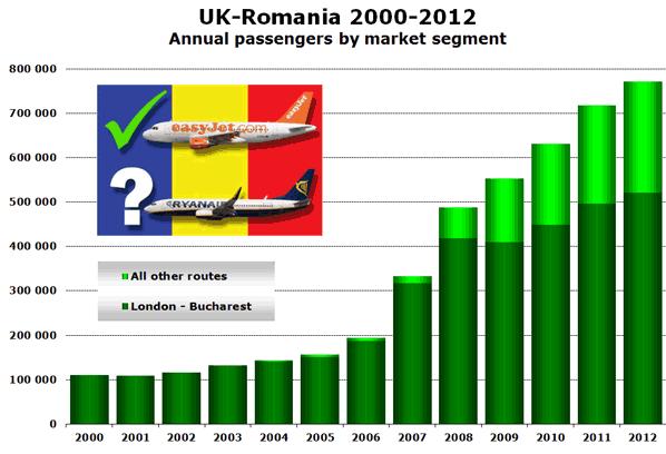 UK-Romania 2000-2012 Annual passengers by market segment