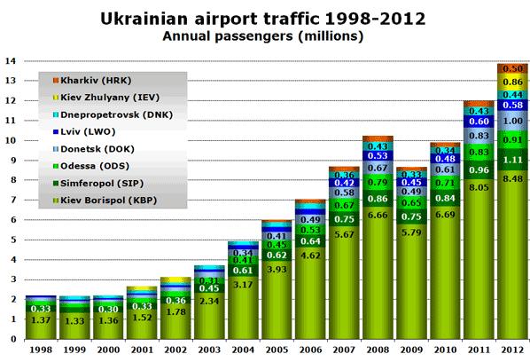 Ukrainian airport traffic 1998-2012 Annual passengers (millions)