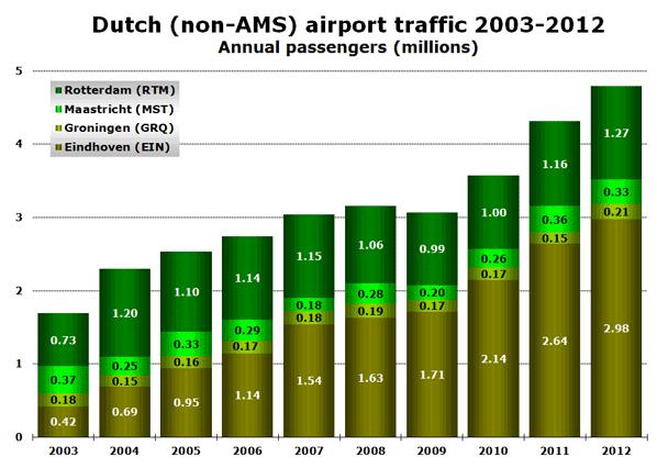 Dutch (non-AMS) airport traffic 2003-2012 Annual passengers (millions)