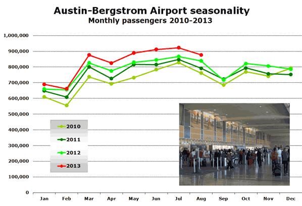 Austin-Bergstrom Airport seasonality Monthly passengers 2010-2013