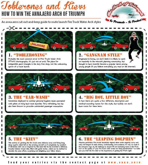 """How to win the anna.aero """"Arch of triumph""""."""