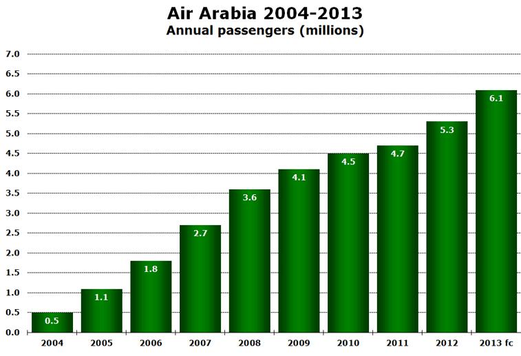 Air Arabia 2004-2013 Annual passengers (millions)
