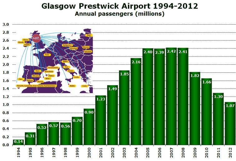 Glasgow Prestwick Airport 1994-2012 Annual passengers (millions)