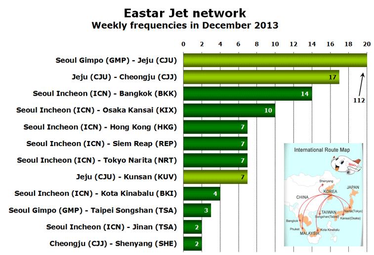 Eastar Jet network Weekly frequencies in December 2013