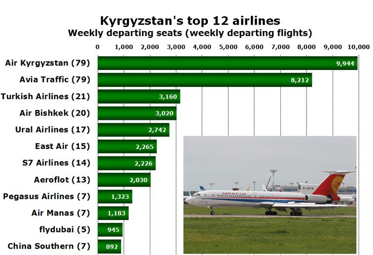 Kyrgyzstan's top 12 airlines Weekly departing seats (weekly departing flights)