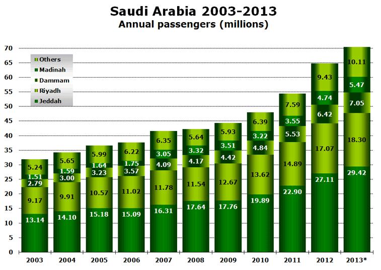 Saudia Arabia 2003-2013 Annual passengers (millions)