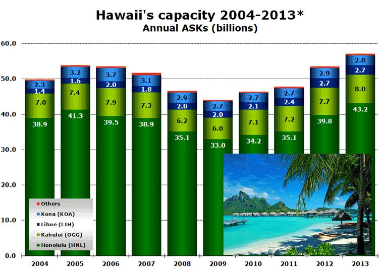 Hawaii's capacity 2004-2013* Annual ASKs (billions)