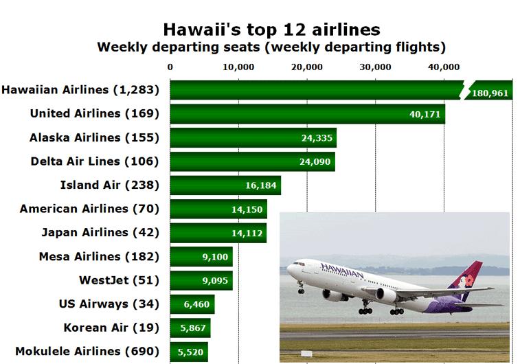 Hawaii's top 12 airlines Weekly departing seats (weekly departing flights)