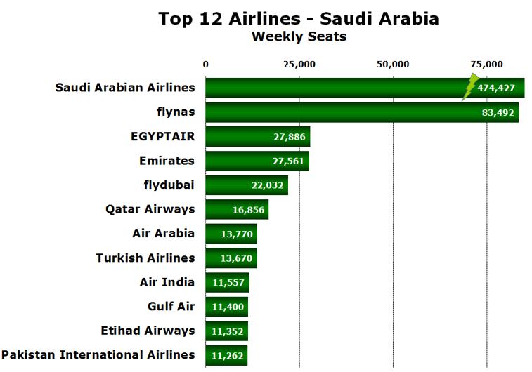 Top 12 Airlines - Saudi Arabia Weekly Seats