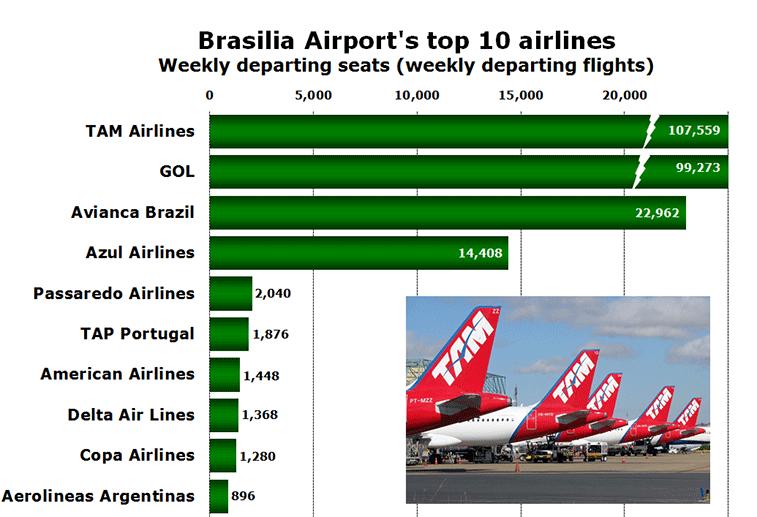 Chart: Brasilia Airport's top 10 airlines - Weekly departing seats (weekly departing flights)