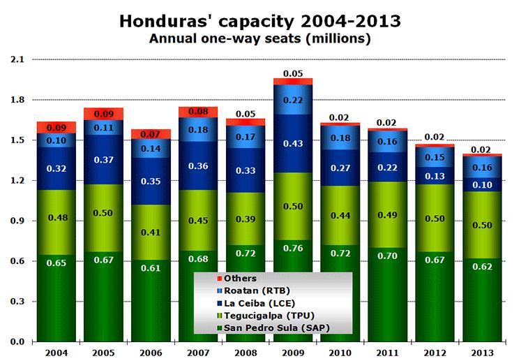 Chart:Honduras' capacity 2004-2013 - Annual one-way seats (millions)