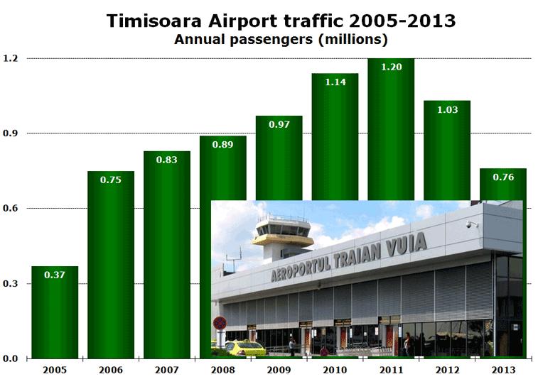Timisoara Airport traffic 2005-2013 Annual passengers (millions)
