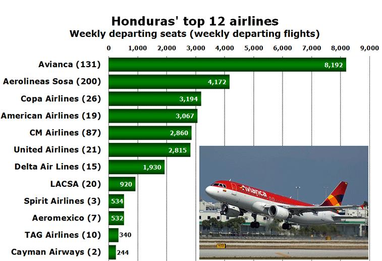 Chart: Honduras' top 12 airlines - Weekly departing seats (weekly departing flights)