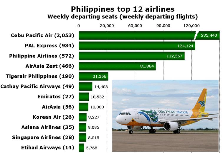 Philippines top 12 airlines Weekly departing seats (weekly departing flights)