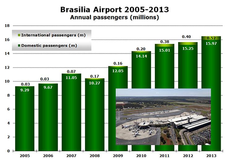 Chart: Brasilia Airport 2005-2013 - Annual passengers (millions)