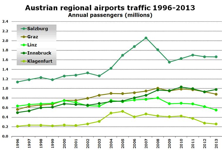 Austrian regional airports traffic 1996-2013 Annual passengers (millions)