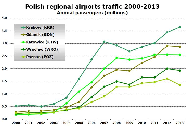 Polish regional airports traffic 2000-2013 - Annual passengers (millions)