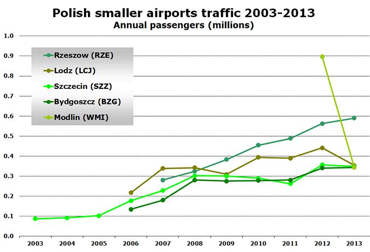 Chart: Polish smaller airports traffic 2003-2013 - Annual passengers (millions)