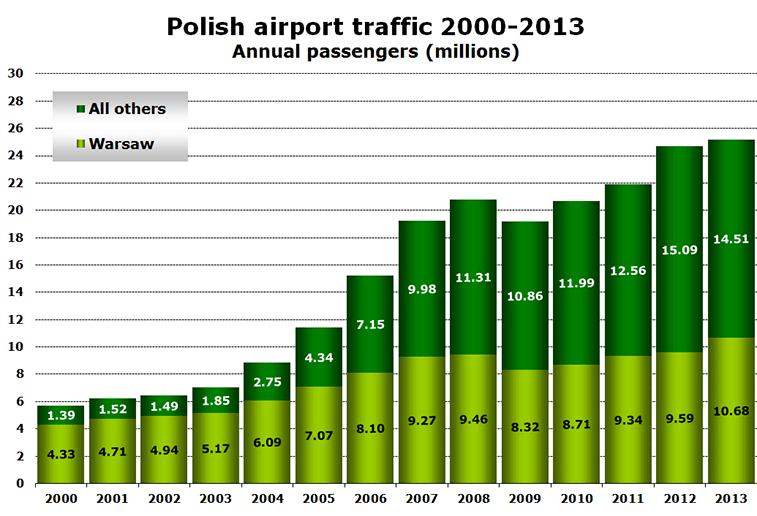 Chart: Polish airport traffic 2000-2013 - Annual passengers (millions)