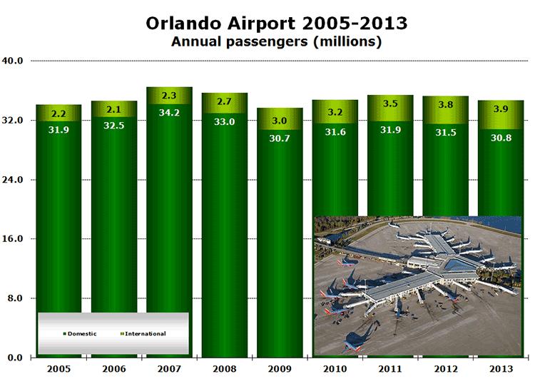 Orlando Airport 2005-2013 Annual passengers (millions)