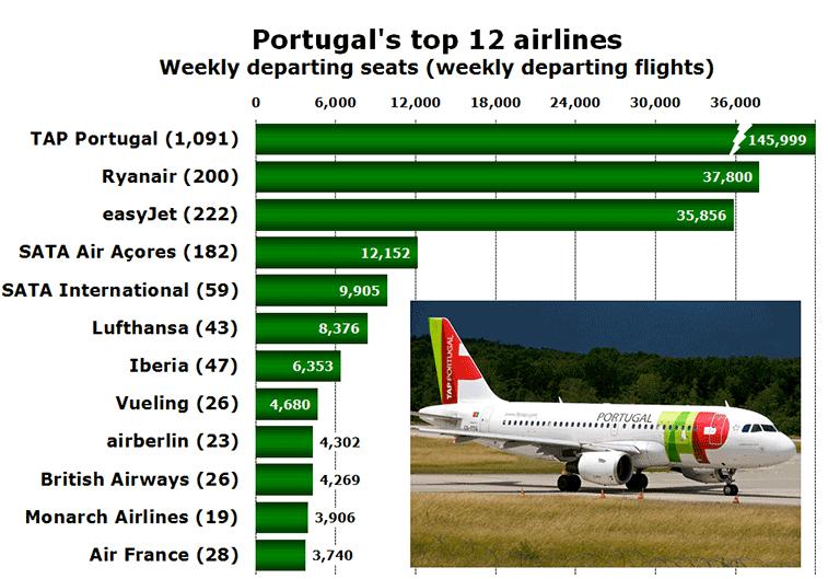 Portugal' top 12 airlines Weekly departing seats (weekly departing flights)
