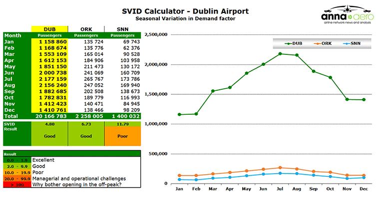 Airport – Dublin (SVID)