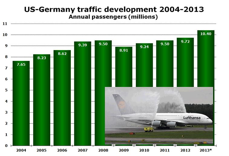 Chart: US-Germany traffic development 2004-2013 - Annual Passengers (Millions)